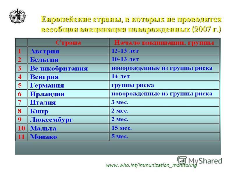 Европейские страны, в которых не проводится всеобщая вакцинация новорожденных (2007 г.) www.who.int/immunization_monitoring