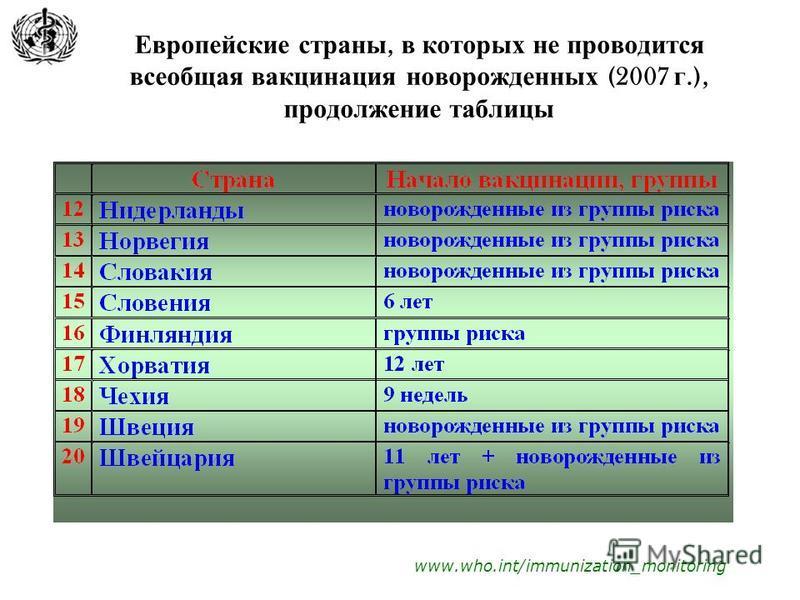 Европейские страны, в которых не проводится всеобщая вакцинация новорожденных (2007 г.), продолжение таблицы www.who.int/immunization_monitoring
