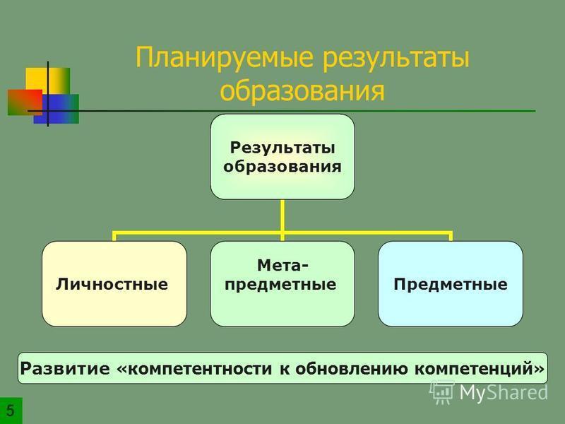 Результаты образования Личностные Мета- предметные Предметные Развитие «компетентности к обновлению компетенций» Планируемые результаты образования 5