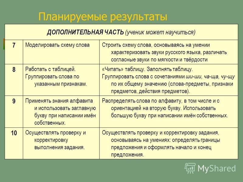 Планируемые результаты ДОПОЛНИТЕЛЬНАЯ ЧАСТЬ (ученик может научиться) 7 Моделировать схему слова Строить схему слова, основываясь на умении характеризовать звуки русского языка, различать согласные звуки по мягкости и твёрдости 8 Работать с таблицей.