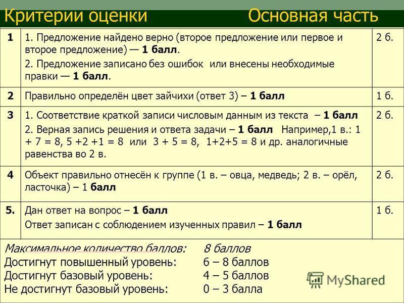 11. Предложение найдено верно (второе предложение или первое и второе предложение) 1 балл. 2. Предложение записано без ошибок или внесены необходимые правки 1 балл. 2 б. 2Правильно определён цвет зайчихи (ответ 3) – 1 балл 1 б. 31. Соответствие кратк