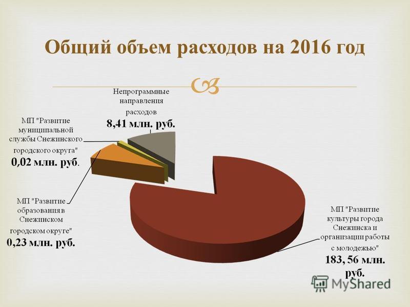 Общий объем расходов на 2016 год