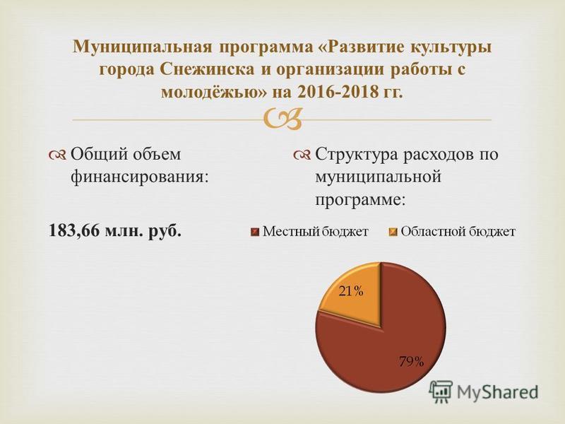 Муниципальная программа « Развитие культуры города Снежинска и организации работы с молодёжью » на 2016-2018 гг. Общий объем финансирования : 183,66 млн. руб. Структура расходов по муниципальной программе :
