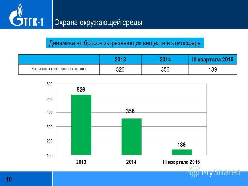 10 Охрана окружающей среды Динамика выбросов загрязняющих веществ в атмосферу 20132014III квартала 2015 Количество выбросов, тонны 526356139