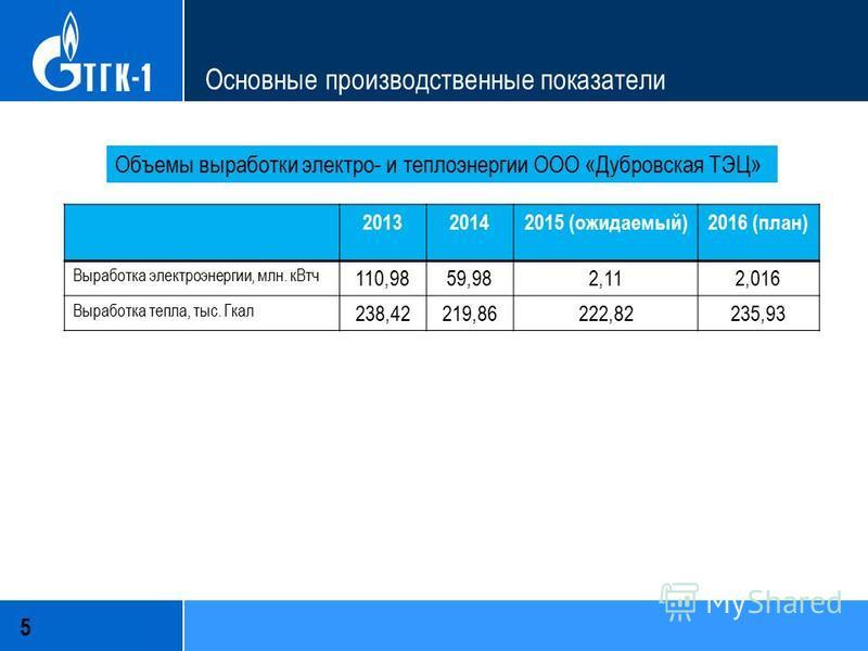 Основные производственные показатели 5 Объемы выработки электро- и теплоэнергии ООО «Дубровская ТЭЦ» 201320142015 (ожидаемый)2016 (план) Выработка электроэнергии, млн. кВт ч 110,9859,982,112,016 Выработка тепла, тыс. Гкал 238,42219,86222,82235,93