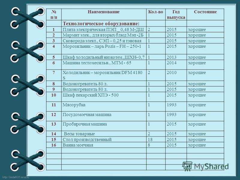 http://linda6035.ucoz.ru/ п/п Наименование Кол-во Год выпуска Состояние Технологическое оборудование: 1Плита электрическая ПЭП _ 0,48 М-ДШ22015 хорошее 2Мармит элек., для вторых блюд Мэп -2Б12015 хорошее 3Сковорода элект., СЭП – 0,25 и тэновая 12015