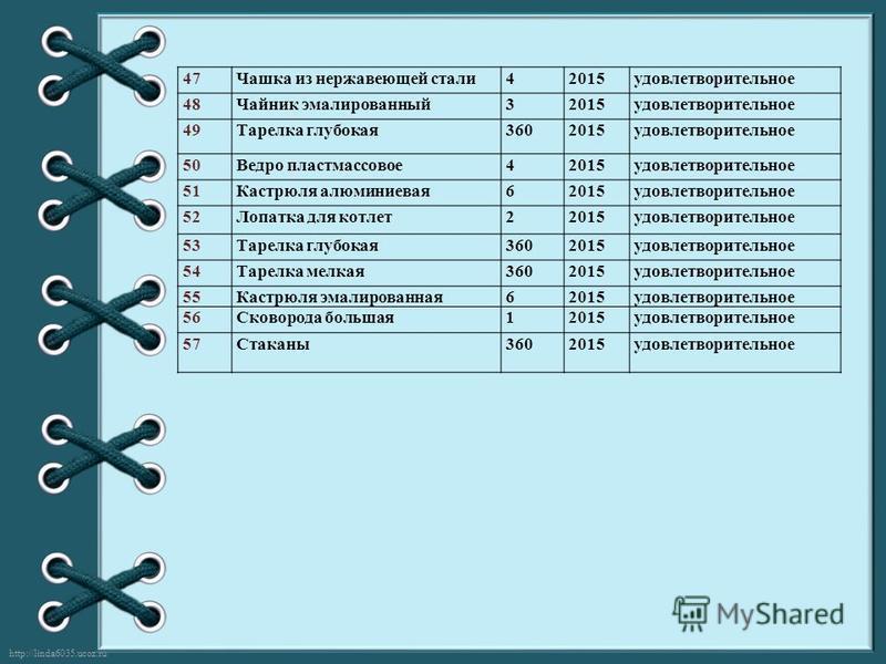 http://linda6035.ucoz.ru/ 47Чашка из нержавеющей стали 42015 удовлетворительное 48Чайник эмалированный 32015 удовлетворительное 49Тарелка глубокая 3602015 удовлетворительное 50Ведро пластмассовое 42015 удовлетворительное 51Кастрюля алюминиевая 62015