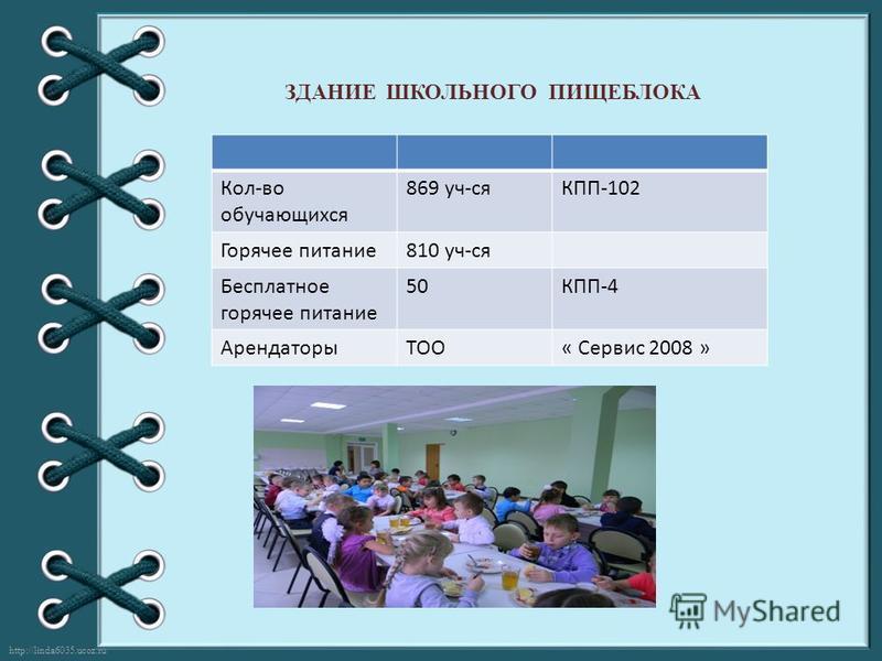 http://linda6035.ucoz.ru/ ЗДАНИЕ ШКОЛЬНОГО ПИЩЕБЛОКА Кол-во обучающихся 869 уч-сяКПП-102 Горячее питание 810 уч-ся Бесплатное горячее питание 50КПП-4 АрендаторыТОО« Сервис 2008 »