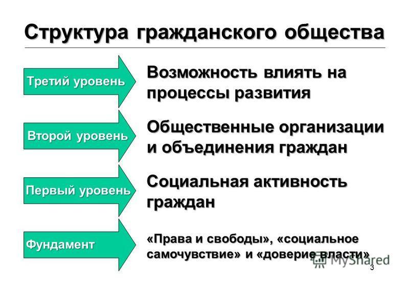 3 Структура гражданского общества Третий уровень Возможность влиять на процессы развития Второй уровень Общественные организации и объединения граждан Первый уровень Социальная активность граждан Фундамент «Права и свободы», «социальное самочувствие»