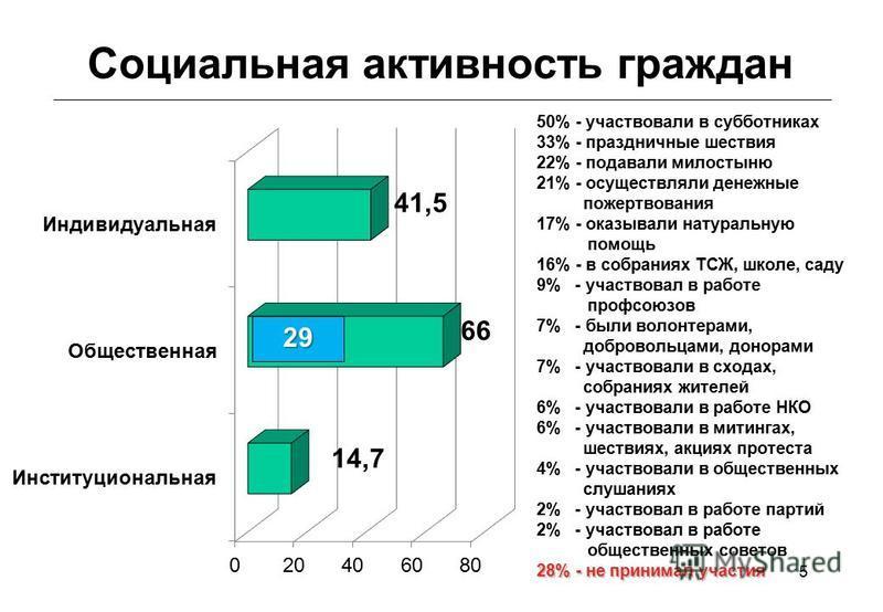 5 Социальная активность граждан 50% - участвовали в субботниках 33% - праздничные шествия 22% - подавали милостыню 21% - осуществляли денежные пожертвования 17% - оказывали натуральную помощь 16% - в собраниях ТСЖ, школе, саду 9% - участвовал в работ