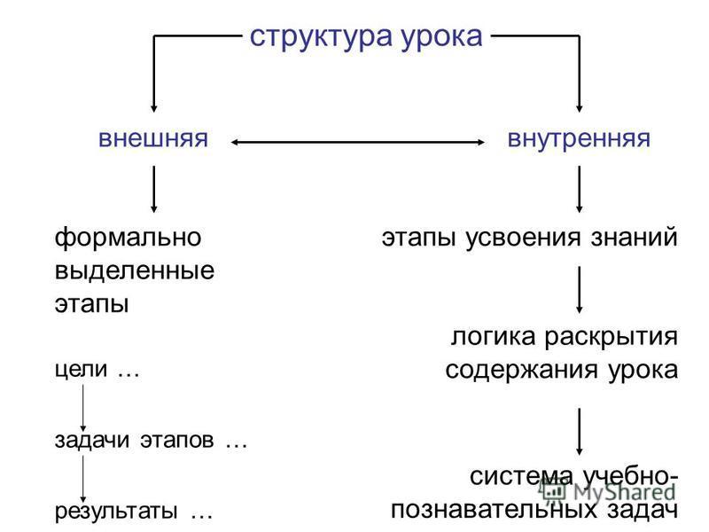 структура урока внешняя внутренняя формально выделениные этапы цели … задачи этапов … результаты … этапы усвоения знаний логика раскрытия содержания урока система учебноо- познавательных задач