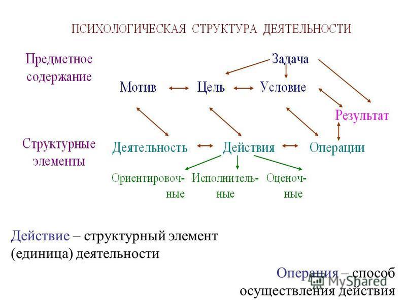 Операция – способ осуществления действия Действие – структурный элемент (единица) деятельности