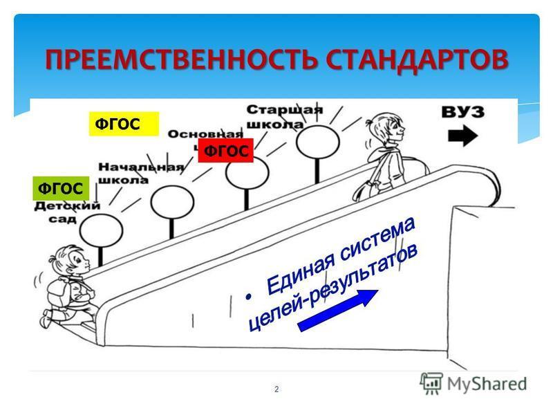 ПРЕЕМСТВЕННОСТЬ СТАНДАРТОВ 2 ФГОС