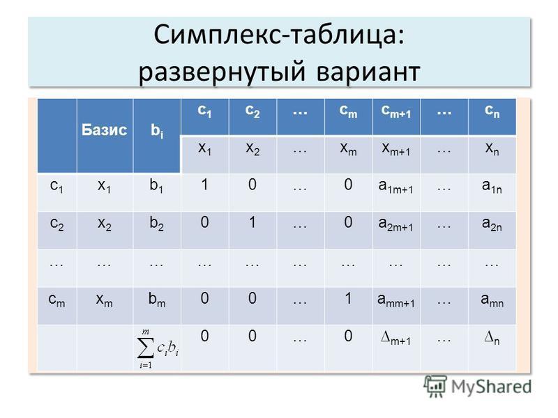 Симплекс-таблица: развернутый вариант Базисbibi c1c1 c2c2 …cmcm c m+1 …cncn x1x1 x2x2 …xmxm x m+1 …xnxn c1c1 x1x1 b1b1 10…0a 1m+1 …a 1n c2c2 x2x2 b2b2 01…0a 2m+1 …a 2n ………………………… cmcm xmxm bmbm 00…1a mm+1 …a mn 00…0 m+1 …n