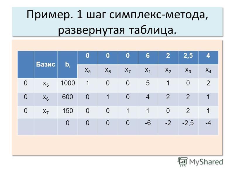 Пример. 1 шаг симплекс-метода, развернутая таблица. Базисbibi 000622,54 x5x5 x6x6 x7x7 x1x1 x2x2 x3x3 x4x4 0x5x5 10001005102 0x6x6 6000104221 0x7x7 1500011021 0000-6-2-2,5-4