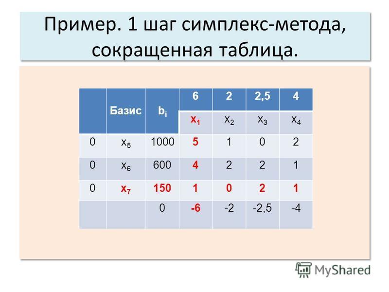 Пример. 1 шаг симплекс-метода, сокращенная таблица. Базисbibi 622,54 x1x1 x2x2 x3x3 x4x4 0x5x5 10005102 0x6x6 6004221 0x7x7 1501021 0-6-2-2,5-4