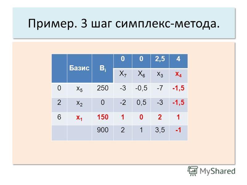 Пример. 3 шаг симплекс-метода. БазисBiBi 002,54 X7X7 X6X6 x3x3 x4x4 0x5x5 250-3-0,5-7-1,5 2x2x2 0-2-20,5-3-1,5 6x1x1 1501021 900213,5