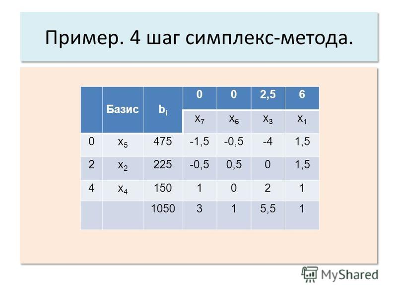 Пример. 4 шаг симплекс-метода. Базисbibi 002,56 x7x7 x6x6 x3x3 x1x1 0x5x5 475-1,5-0,5-41,5 2x2x2 225-0,50,501,5 4x4x4 1501021 1050315,51