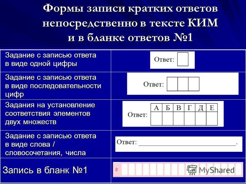 Формы записи кратких ответов непосредственно в тексте КИМ и в бланке ответов 1 Задание с записью ответа в виде одной цифры Задание с записью ответа в виде последовательности цифр Задания на установление соответствия элементов двух множеств Задание с