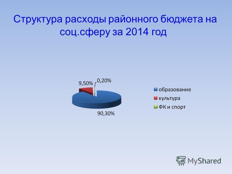 Структура расходы районного бюджета на соц.сферу за 2014 год