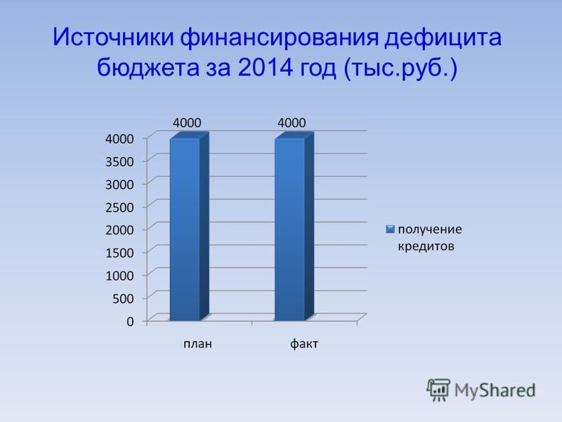Источники финансирования дефицита бюджета за 2014 год (тыс.руб.)