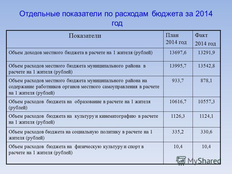 Отдельные показатели по расходам бюджета за 2014 год Показатели План 2014 год Факт 2014 год Объем доходов местного бюджета в расчете на 1 жителя (рублей)13697,613291,9 Объем расходов местного бюджета муниципального района в расчете на 1 жителя (рубле
