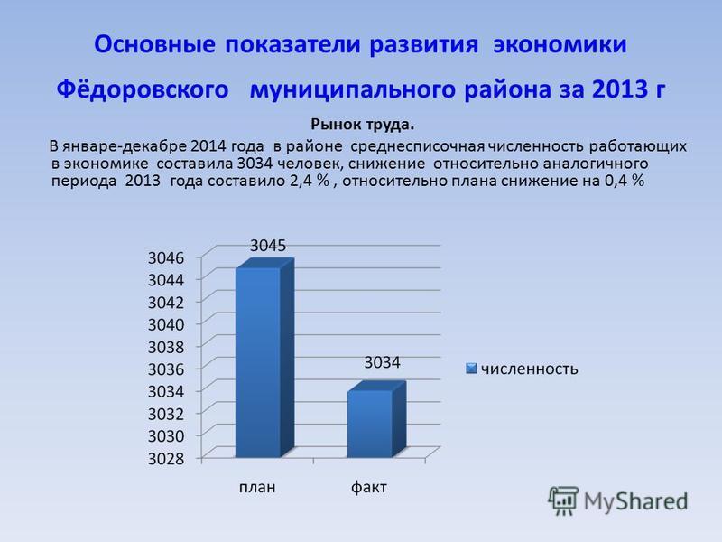 Основные показатели развития экономики Фёдоровского муниципального района за 2013 г Рынок труда. В январе-декабре 2014 года в районе среднесписочная численность работающих в экономике составила 3034 человек, снижение относительно аналогичного периода