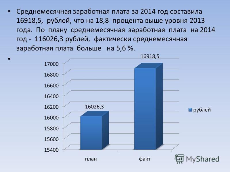 Среднемесячная заработная плата за 2014 год составила 16918,5, рублей, что на 18,8 процента выше уровня 2013 года. По плану среднемесячная заработная плата на 2014 год - 116026,3 рублей, фактически среднемесячная заработная плата больше на 5,6 %.