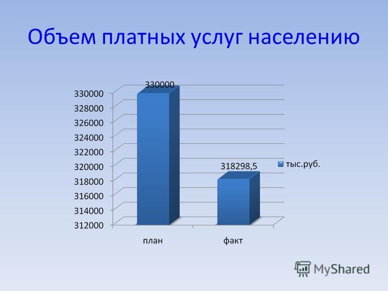 Объем платных услуг населению