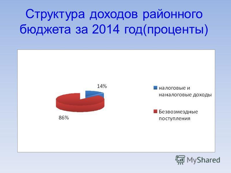 Структура доходов районного бюджета за 2014 год(проценты)