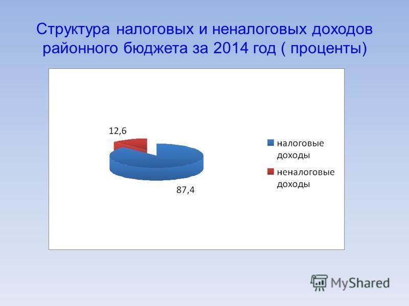 Структура налоговых и неналоговых доходов районного бюджета за 2014 год ( проценты)