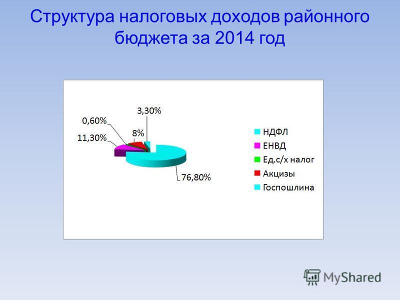 Структура налоговых доходов районного бюджета за 2014 год