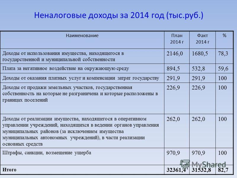 Неналоговые доходы за 2014 год (тыс.руб.) Наименование План 2014 г Факт 2014 г % Доходы от использования имущества, находящегося в государственной и муниципальной собственности 2146,01680,578,3 Плата за негативное воздействие на окружающую среду 894,