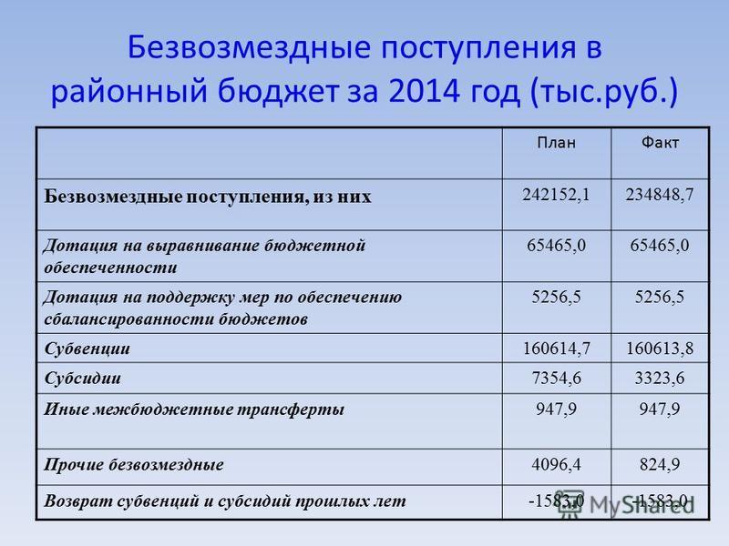 Безвозмездные поступления в районный бюджет за 2014 год (тыс.руб.) План Факт Безвозмездные поступления, из них 242152,1234848,7 Дотация на выравнивание бюджетной обеспеченности 65465,0 Дотация на поддержку мер по обеспечению сбалансированности бюджет
