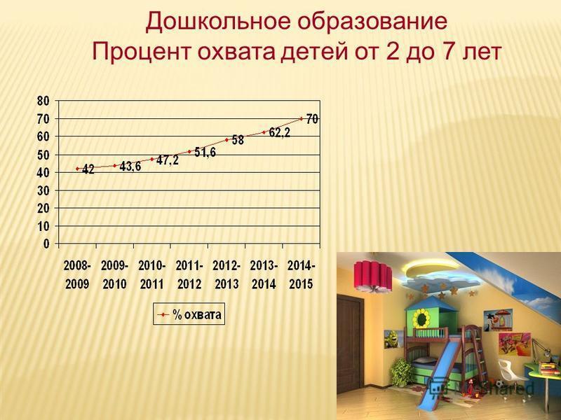 Дошкольное образование Процент охвата детей от 2 до 7 лет