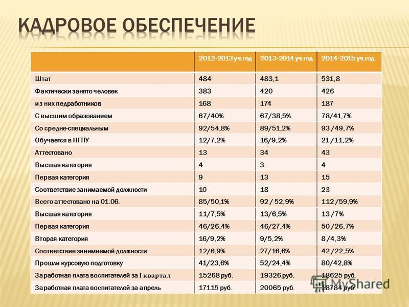 2012-2013 уч.год 2013-2014 уч.год 2014-2015 уч.год Штат 484483,1531,8 Фактически занято человек 383420426 из них педработников 168174187 С высшим образованием 67/40%67/38,5%78/41,7% Со средне-специальным 92/54,8%89/51,2%93 /49,7% Обучается в НГПУ12/7