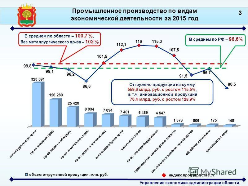 Управление экономики администрации области В среднем по области – 100,7 %, без металлургического пр-ва – 102 % Промышленное производство по видам экономической деятельности за 2015 год индекс производства,% В среднем по РФ – 96,6% 3