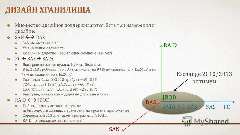 ДИЗАЙН ХРАНИЛИЩА DAS SAN RAID JBOD SATA FC NL-SAS Exchange 2010/2013 оптимум SAS Множество дизайнов поддерживаются. Есть три измерения в дизайне: SAN DAS SAN не быстрее DAS Уменьшение сложности Не нужны дорогие избыточные компоненты SAN FC SAS SATA Б