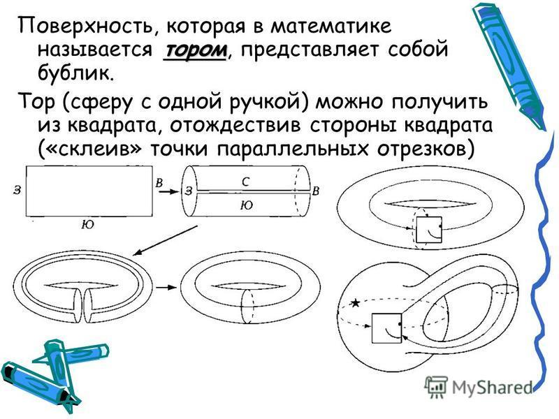 тором Поверхность, которая в математике называется тором, представляет собой бублик. Тор (сферу с одной ручкой) можно получить из квадрата, отождествив стороны квадрата («склеив» точки параллельных отрезков)