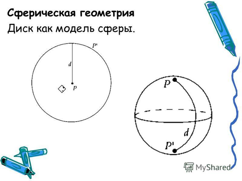 Сферическая геометрия Диск как модель сферы.