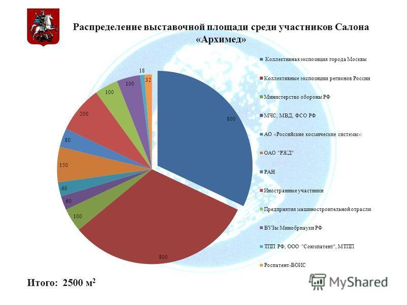 Распределение выставочной площади среди участников Салона «Архимед» Итого: 2500 м 2