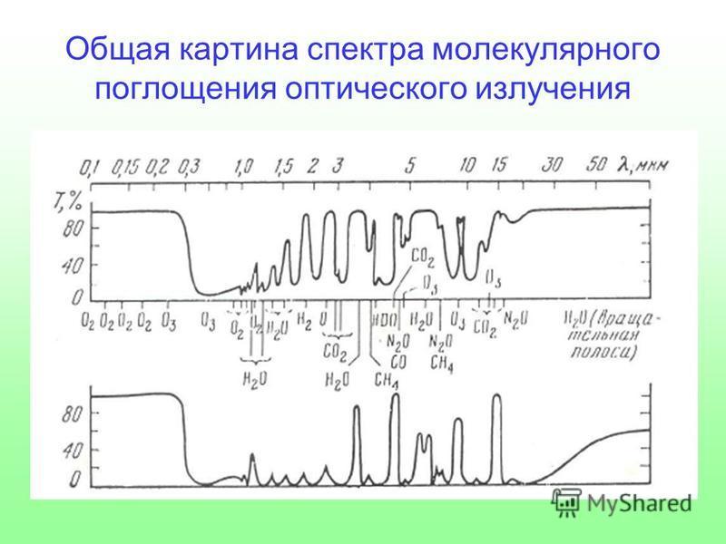 Общая картина спектра молекулярного поглощения оптического излучения