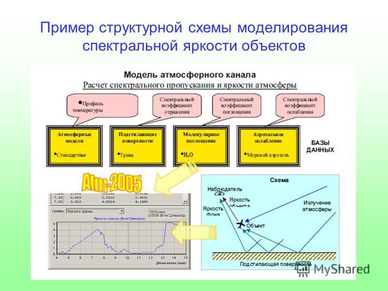 Пример структурной схемы моделирования спектральной яркости объектов