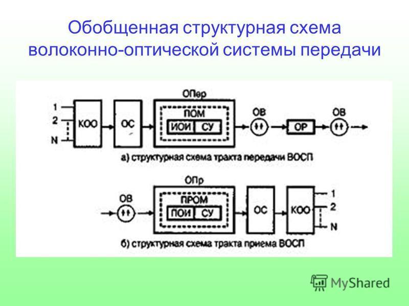 Обобщенная структурная схема волоконно-оптической системы передачи