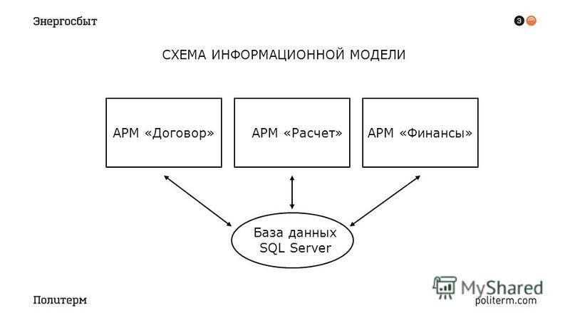 СХЕМА ИНФОРМАЦИОННОЙ МОДЕЛИ АРМ «Договор»АРМ «Расчет»АРМ «Финансы» База данных SQL Server
