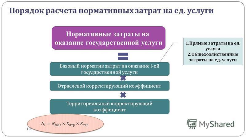 Порядок расчета нормативных затрат на ед. услуги Территориальный корректирующий коэффициент Отраслевой корректирующий коэффициент Нормативные затраты на оказание государственной услуги Базовый норматив затрат на оказание i- ой государственной услуги