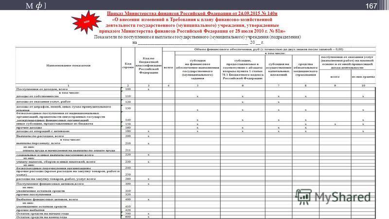 М ] ф М ] ф 167 NEW Показатели по поступлениям и выплатам государственного (муниципального) учреждения (подразделения) на _________________________________________________ 20 __ г. Приказ Министерства финансов Российской Федерации от 24.09.2015 140 н