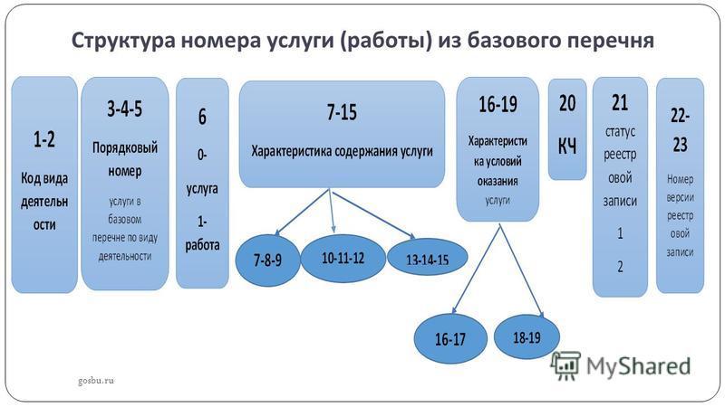 Структура номера услуги ( работы ) из базового перечня gosbu.ru