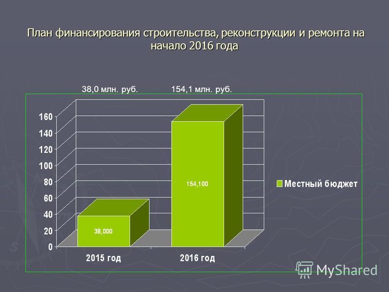 План финансирования строительства, реконструкции и ремонта на начало 2016 года План финансирования строительства, реконструкции и ремонта на начало 2016 года 38,0 млн. руб.154,1 млн. руб.