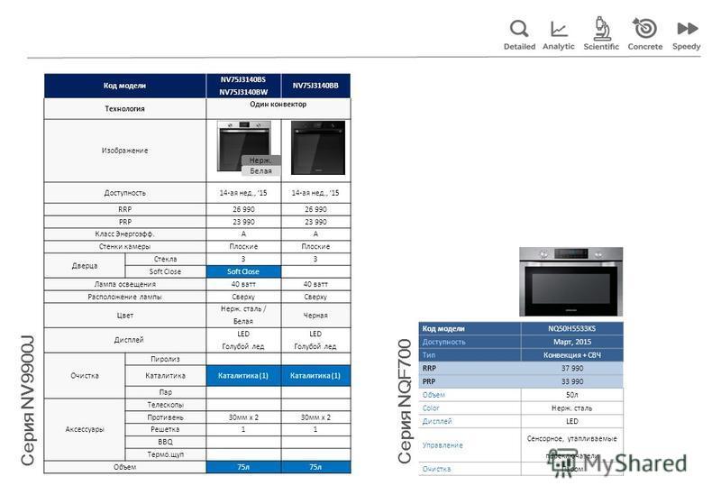 Код модели Код модели NV75J3140BS NV75J3140BB NV75J3140BW Технология Один конвектор Изображение Доступность 14-ая нед., 15 RRP26 990 PRP23 990 Класс Энергоэфф.AA Стенки камеры Плоские Дверца Стекла 33 Soft Close Лампа освещения 40 ватт Расположение л